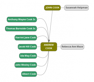 Andrew Cook Genealogy